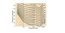 Fletcher - Munson curve